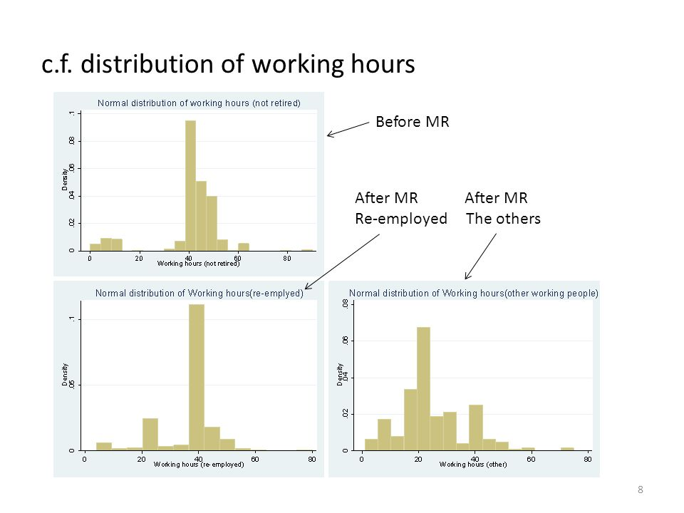 c.f. distribution of working hours 8 Before MR After MR Re-employed The others
