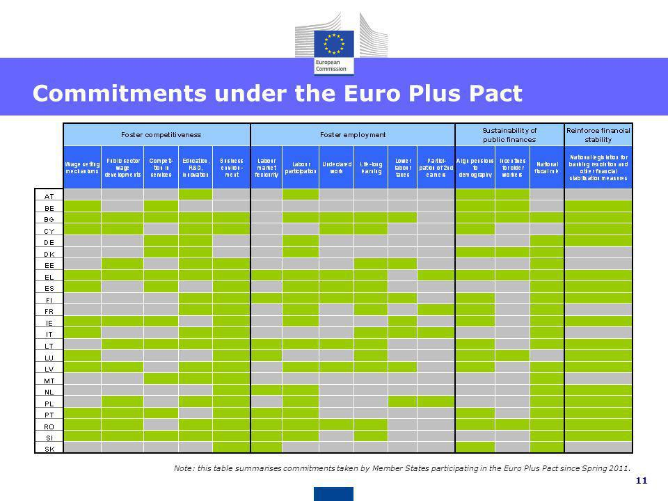 10 Note: Recommendations proposed by the Commission in May 2012 for 2012-2013. For IE, EL, PT and RO, the only recommendation is to implement existing