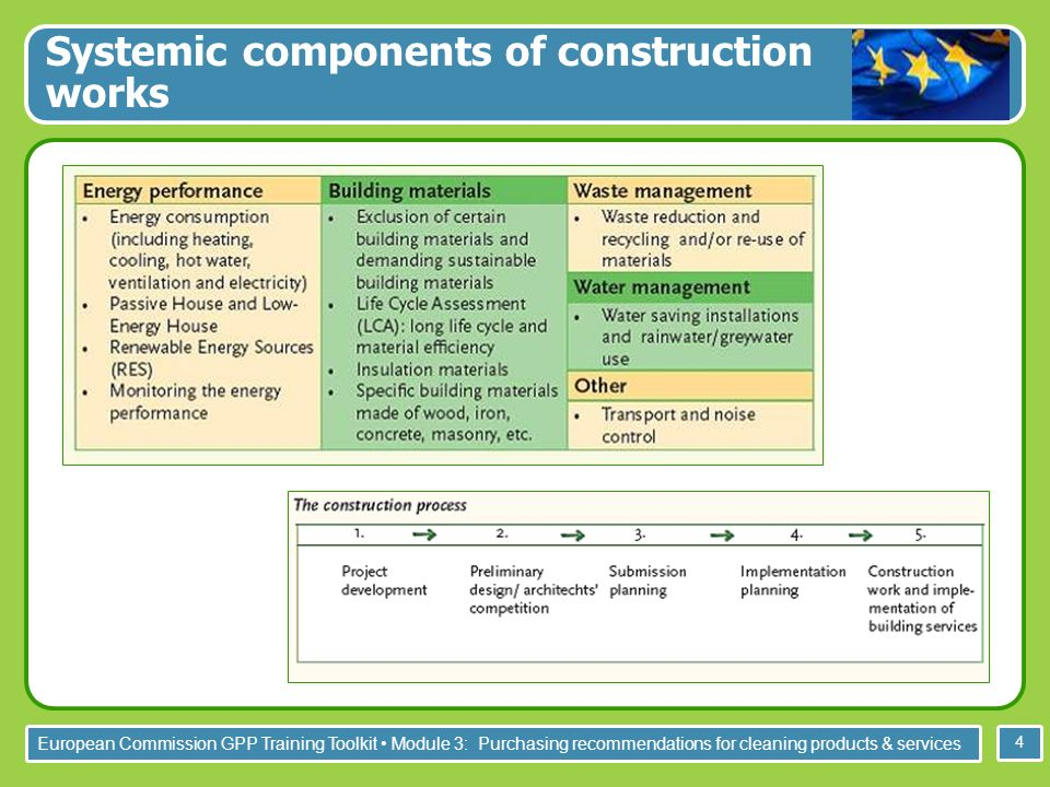 European Commission GPP Training Toolkit Module 3: Purchasing recommendations for cleaning products & services 4 Systemic components of construction works