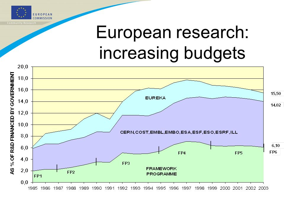 Europe week of regions and cities – 13.10.05S. Puppin European research: increasing budgets