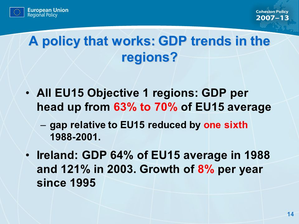 14 A policy that works: GDP trends in the regions? All EU15 Objective 1 regions: GDP per head up from 63% to 70% of EU15 average –gap relative to EU15