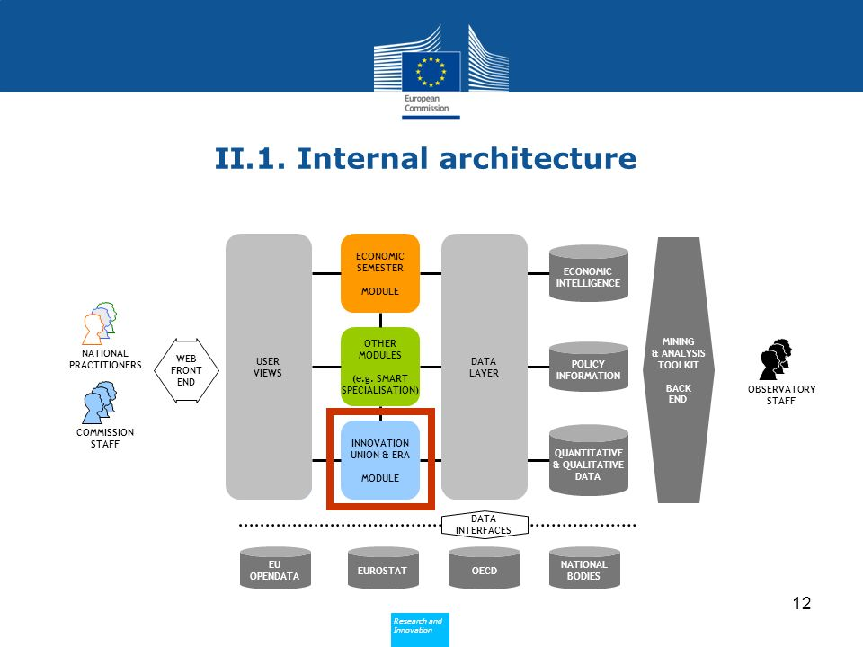 Research and Innovation Research and Innovation II.1. Internal architecture 12 INNOVATION UNION & ERA MODULE OTHER MODULES (e.g. SMART SPECIALISATION)