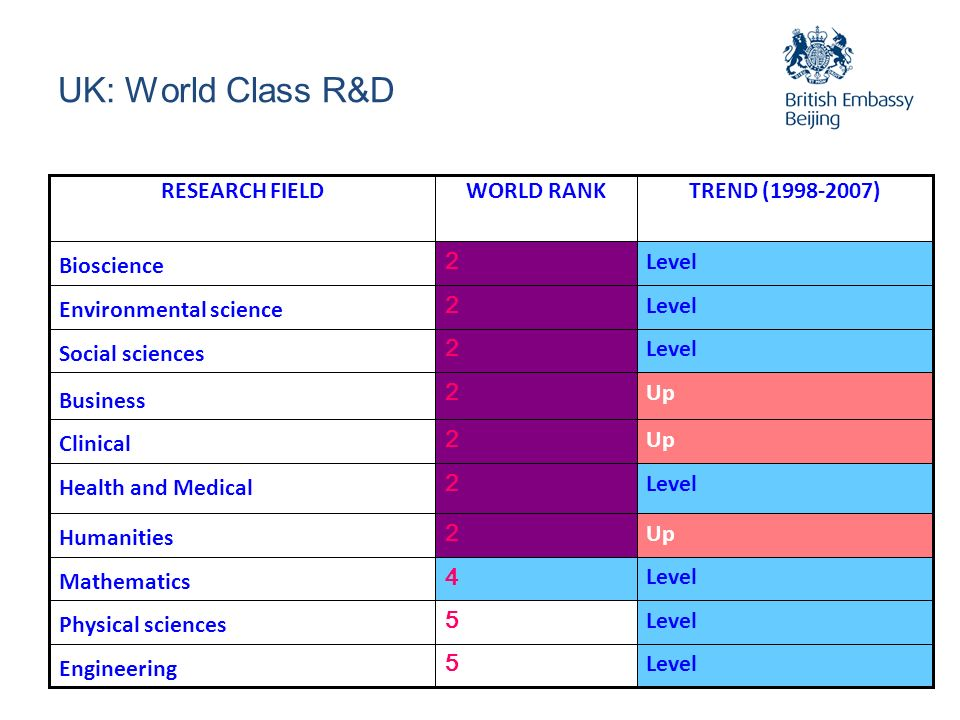 UK: World Class R&D Up 2 Humanities Level 5 Engineering Level 5 Physical sciences Level 4 Mathematics Level 2 Health and Medical Up 2 Clinical Up 2 Business Level 2 Social sciences Level 2 Environmental science Level 2 Bioscience TREND (1998-2007)WORLD RANKRESEARCH FIELD