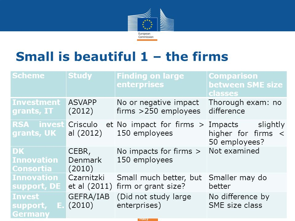 Regional Policy Small is beautiful 1 – the firms SchemeStudyFinding on large enterprises Comparison between SME size classes Investment grants, IT ASV