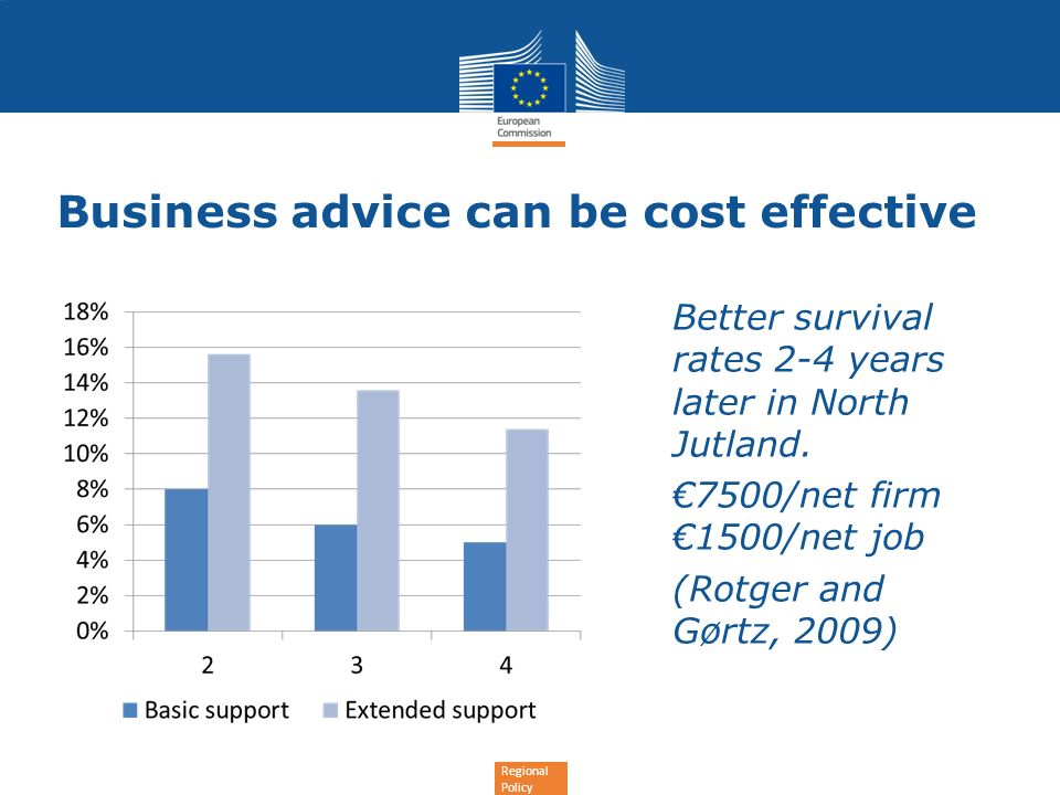 Regional Policy Business advice can be cost effective Better survival rates 2-4 years later in North Jutland. 7500/net firm 1500/net job (Rotger and G
