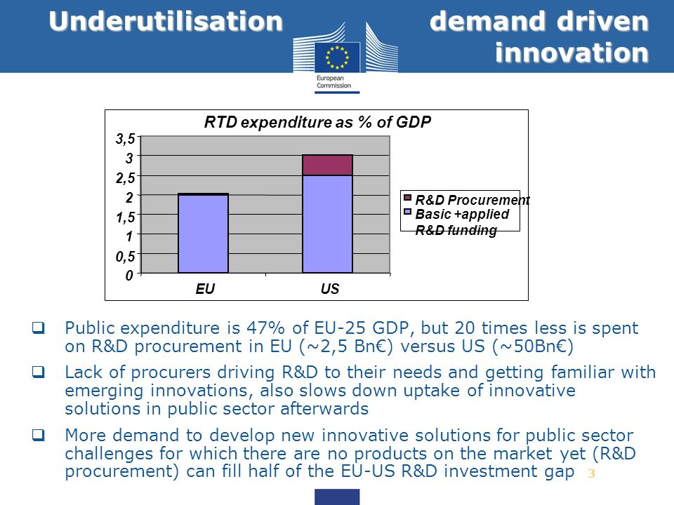 3 Underutilisation demand driven innovation Public expenditure is 47% of EU-25 GDP, but 20 times less is spent on R&D procurement in EU (~2,5 Bn) vers