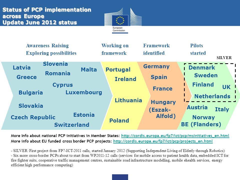 Status of PCP implementation across Europe Update June 2012 status UK Framework identified Hungary (Eszak- Alfold) BE (Flanders) Netherlands Awareness