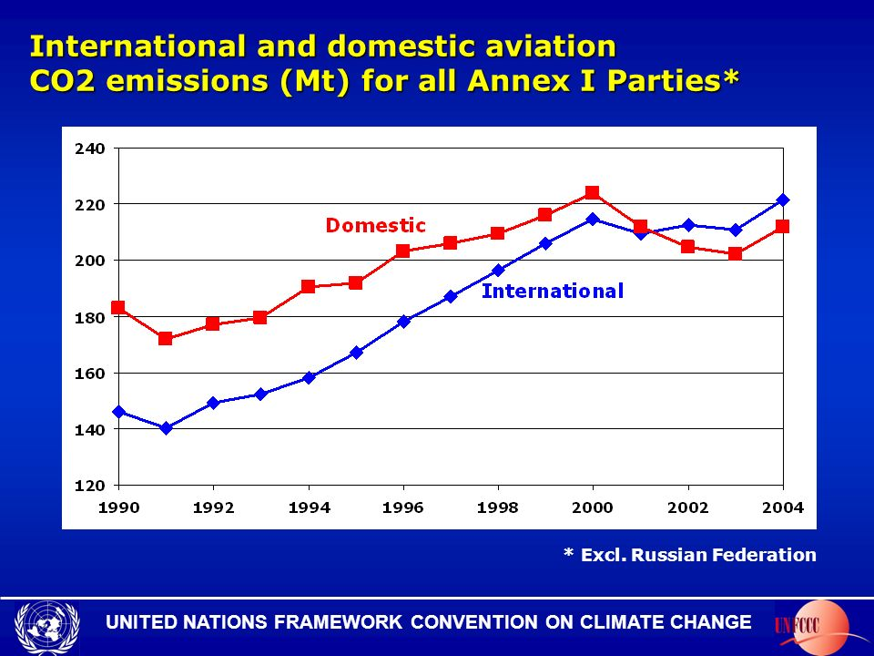 UNITED NATIONS FRAMEWORK CONVENTION ON CLIMATE CHANGE International and domestic aviation CO2 emissions (Mt) for all Annex I Parties* * Excl.
