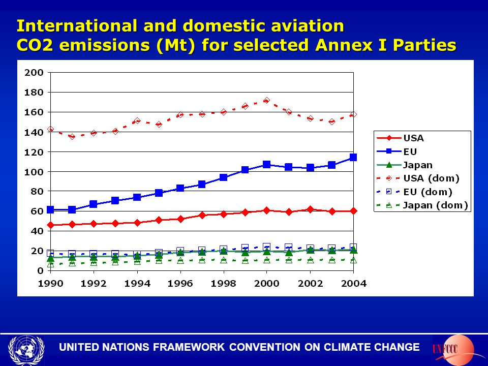 UNITED NATIONS FRAMEWORK CONVENTION ON CLIMATE CHANGE International and domestic aviation CO2 emissions (Mt) for selected Annex I Parties