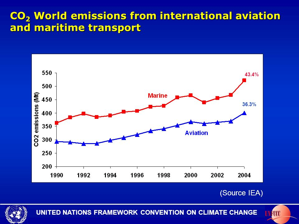 UNITED NATIONS FRAMEWORK CONVENTION ON CLIMATE CHANGE Status of reporting (Annex I Parties) Emissions of the main three GHGs (carbon dioxide (CO2), methane (CH4) and nitrous oxide (N2O)) and of carbon monoxide, nitrogen oxides, non-methane volatile organic compounds and sulphur dioxide Estimates of emissions from international aviation: 35 Annex I Parties Estimates of emissions from international maritime transport: 25 Annex I Parties General compliance with the provisions of the IPCC Guidelines and the UNFCCC reporting guidelines (all gases and all years)