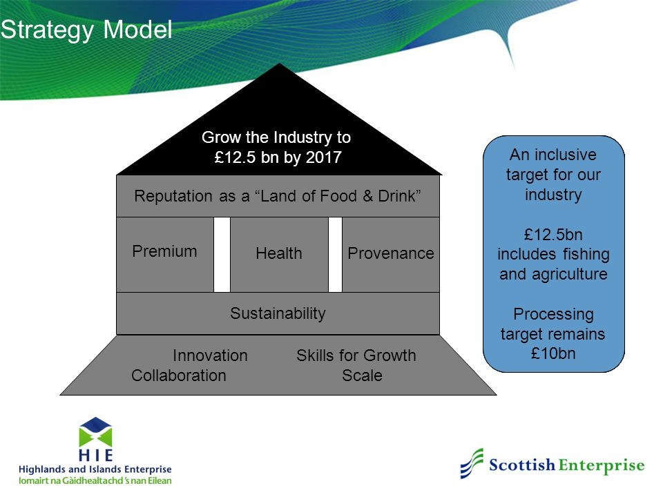 Strategy Model Grow the Industry to £12.5 bn by 2017 Premium Health Provenance Reputation as a Land of Food & Drink Innovation Skills for Growth Colla