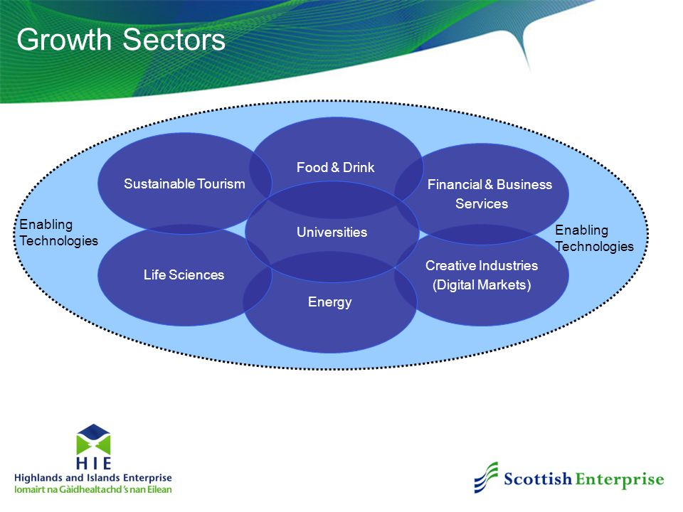 Growth Sectors Creative Industries (Digital Markets) Energy Life Sciences Financial & Business Services Food & Drink Sustainable Tourism Enabling Tech