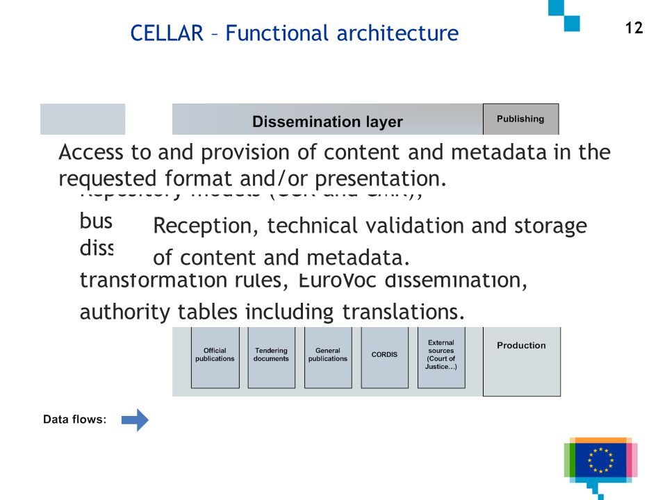 12 CELLAR – Functional architecture Repository models (CCR and CMR), business rules (for uploading, archiving and dissemination), transformation rules, EuroVoc dissemination, authority tables including translations.