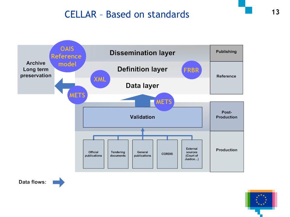 13 METS FRBR METS CELLAR – Based on standards OAIS Reference model XML