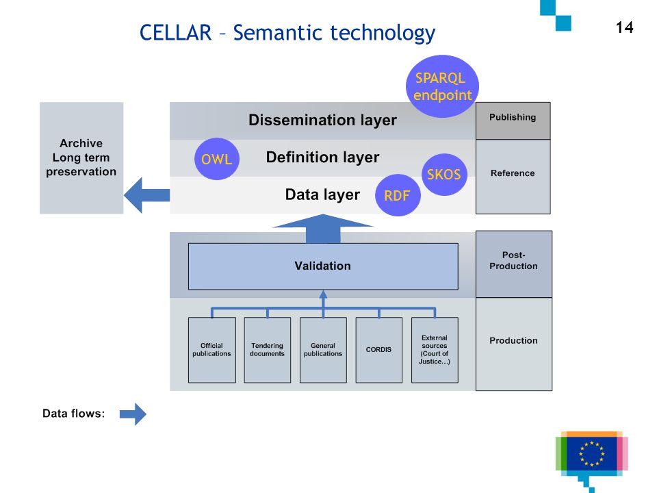 14 RDF SKOS SPARQL endpoint CELLAR – Semantic technology OWL
