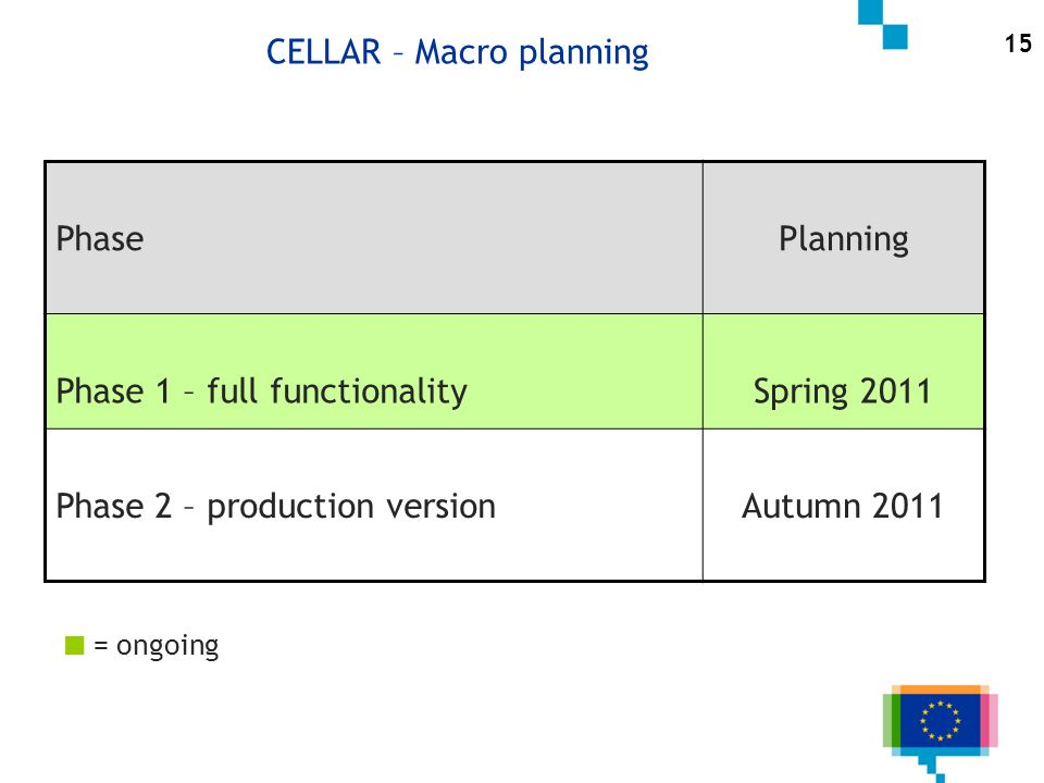 CELLAR – Macro planning PhasePlanning Phase 1 – full functionalitySpring 2011 Phase 2 – production versionAutumn 2011 = ongoing 15