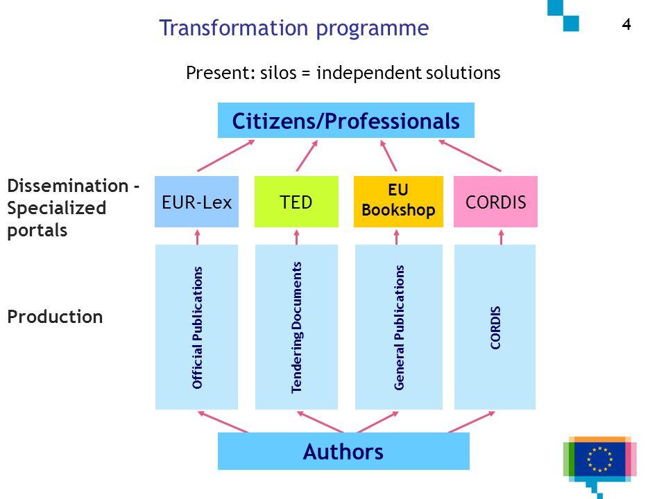 4/7 Production Citizens/Professionals Official Publications Tendering Documents General Publications CORDIS Authors 4 Transformation programme EUR-Lex