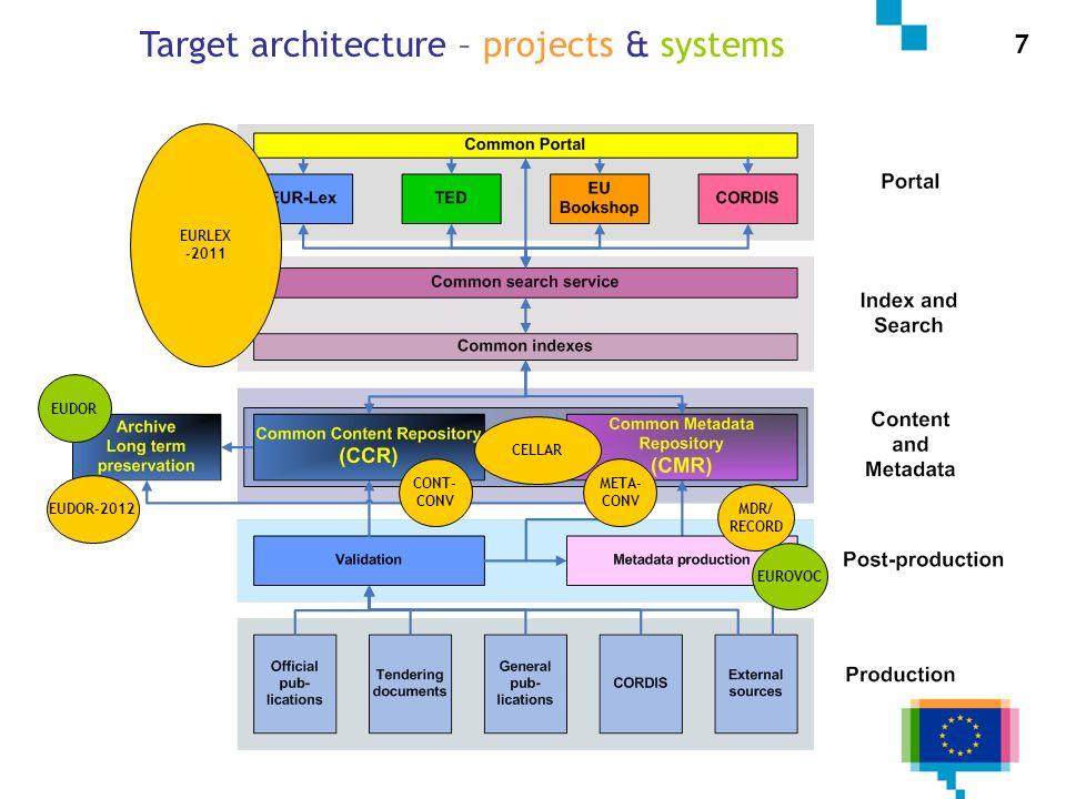 MDR/ RECORD CELLAR EUDOR-2012 EUROVOC EUDOR CONT- CONV 7 META- CONV Target architecture – projects & systems EURLEX -2011