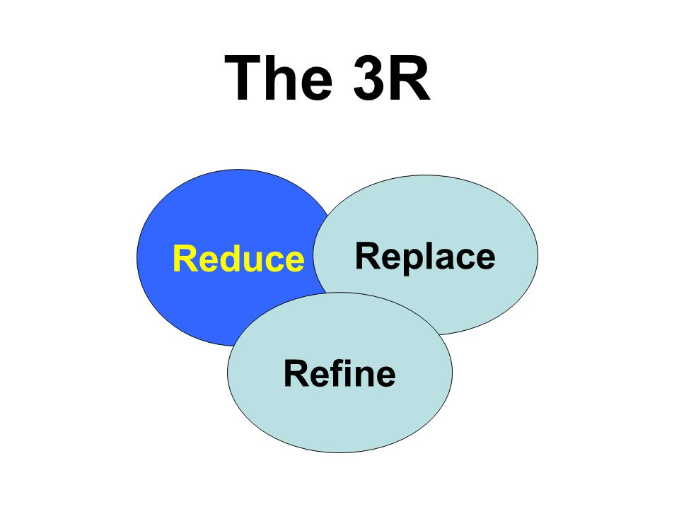 The 3R Reduce Replace Refine