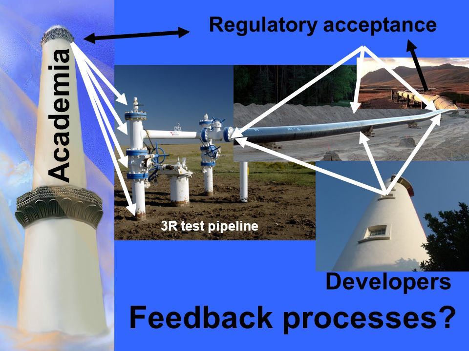 Regulatory acceptance Academia Feedback processes Developers 3R test pipeline