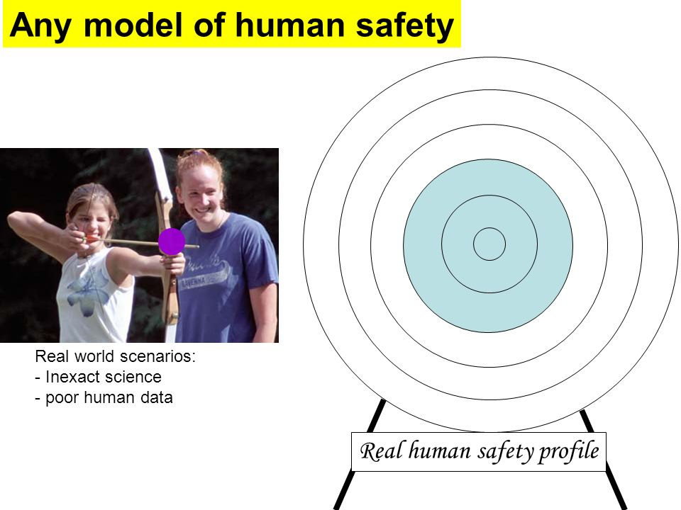 Any model of human safety Real human safety profile Real world scenarios: - Inexact science - poor human data