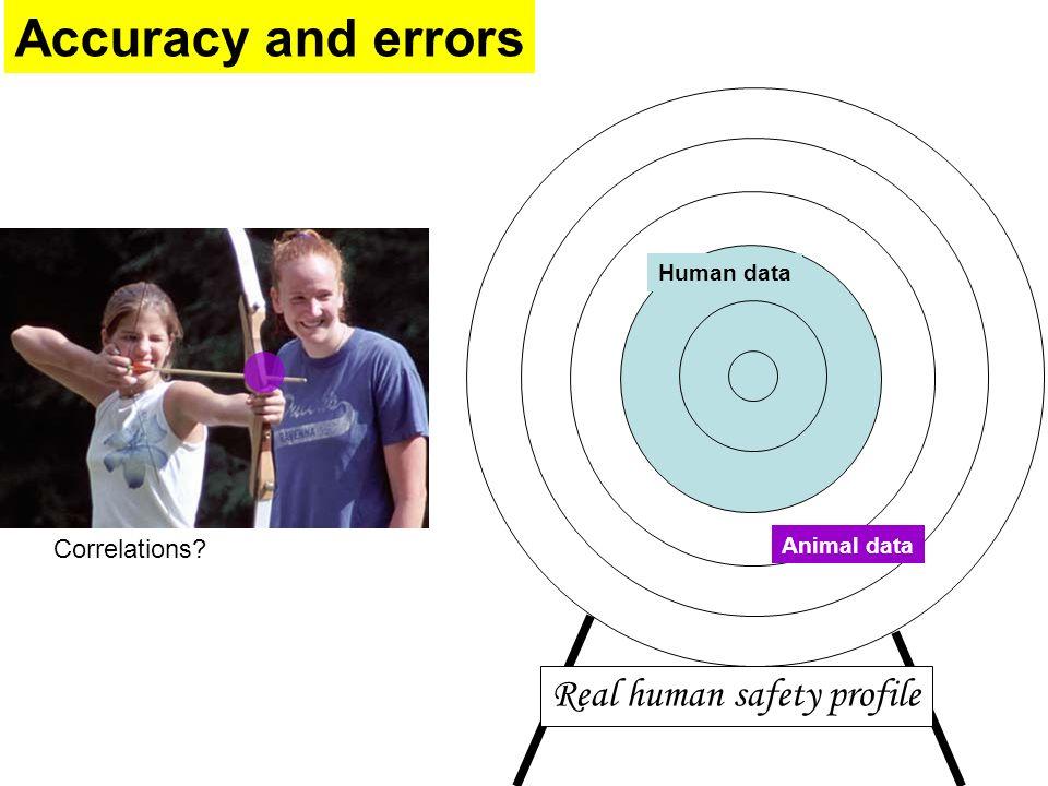 Accuracy and errors Animal data Human data Real human safety profile Correlations