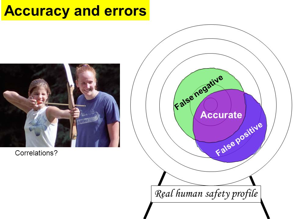 Accuracy and errors Real human safety profile Correlations False positive False negative Accurate