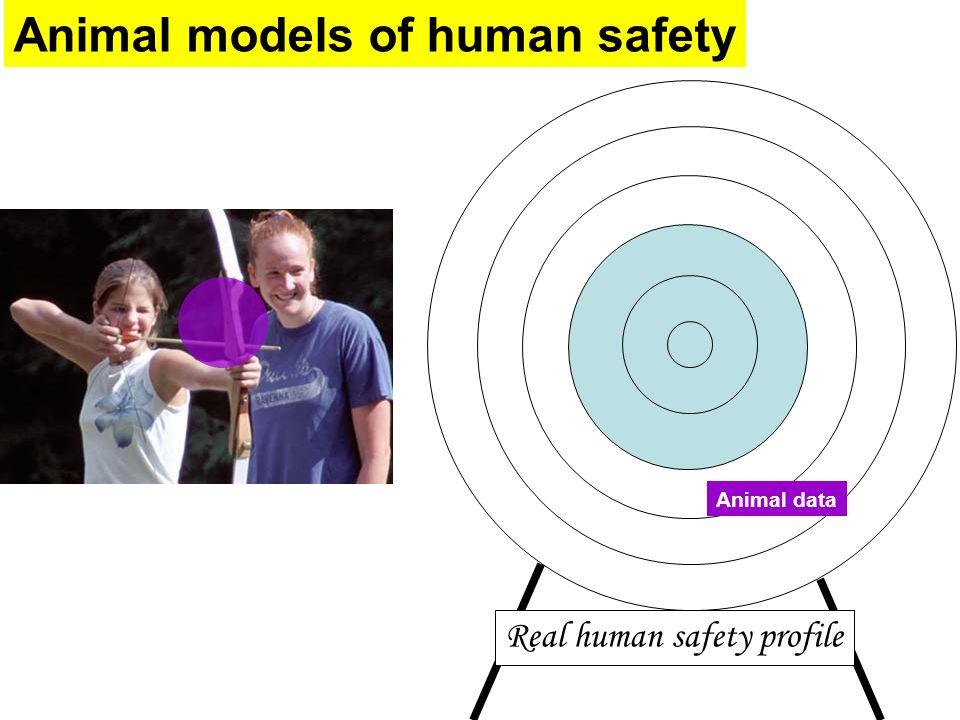 Animal models of human safety Animal data Real human safety profile