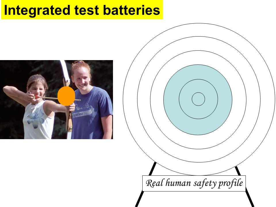 Integrated test batteries Real human safety profile