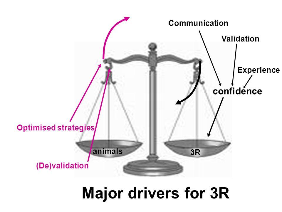Major drivers for 3R 3R animals confidence Validation Experience Communication Optimised strategies (De)validation