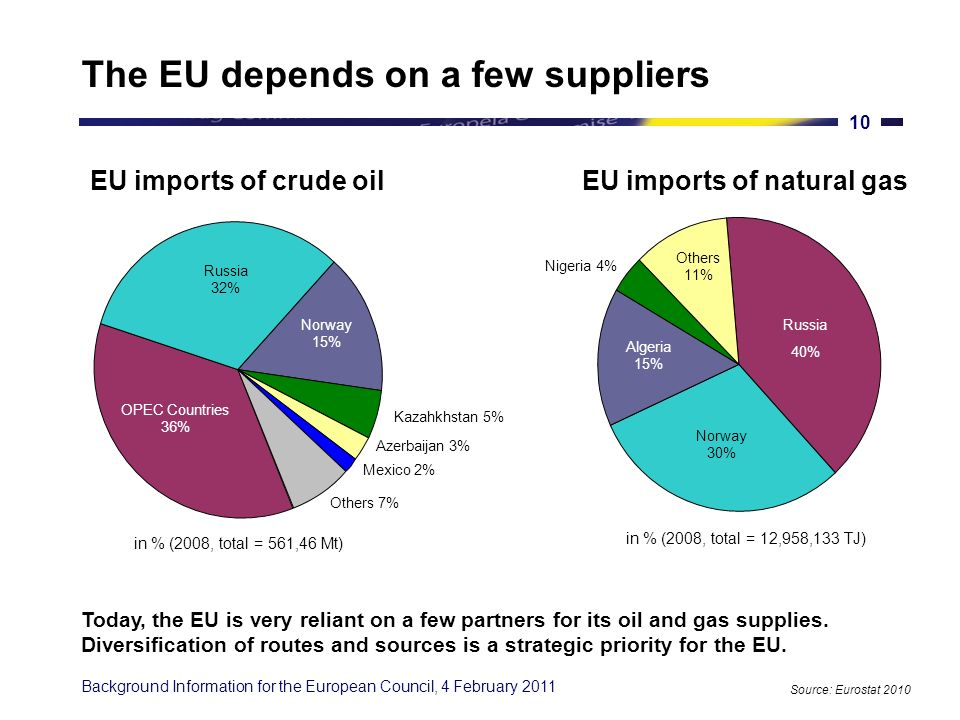 Background Information for the European Council, 4 February 2011 9 Dependence on imports is likely to grow Today, Europe imports more than half of the energy it uses.