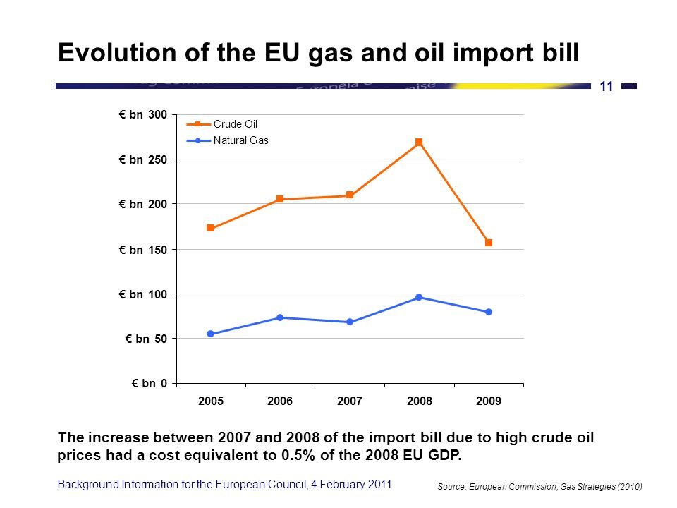 Background Information for the European Council, 4 February The EU depends on a few suppliers Source: Eurostat 2010 EU imports of natural gas Russia 40% Norway 30% Algeria 15% Nigeria 4% Others 11% EU imports of crude oil OPEC Countries 36% Russia 32% Norway 15% Kazahkhstan 5% Azerbaijan 3% Mexico 2% Others 7% Today, the EU is very reliant on a few partners for its oil and gas supplies.