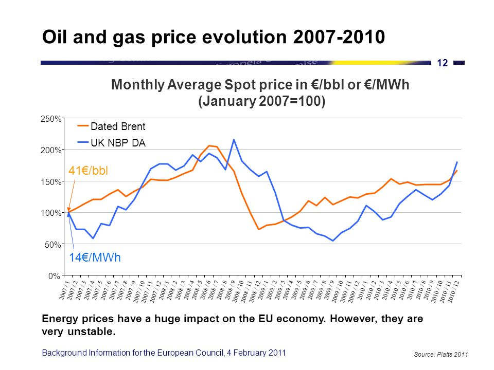 Background Information for the European Council, 4 February 2011 11 Evolution of the EU gas and oil import bill Source: European Commission, Gas Strategies (2010) The increase between 2007 and 2008 of the import bill due to high crude oil prices had a cost equivalent to 0.5% of the 2008 EU GDP.