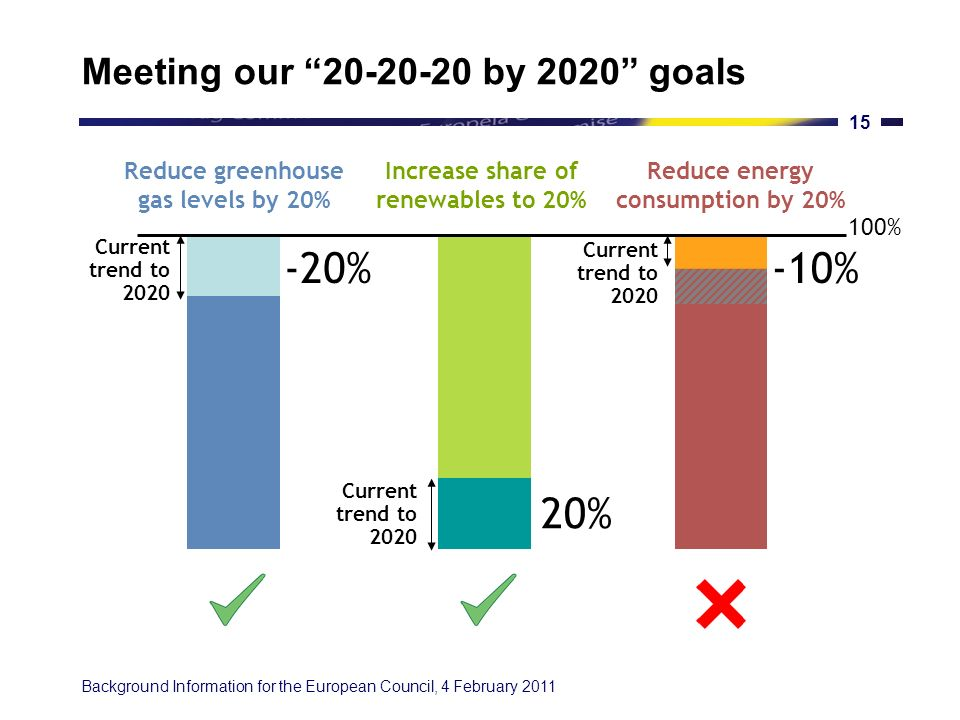 Background Information for the European Council, 4 February 2011 14 EU energy goals Security of Supply Competitiveness Sustainability Energy policy has been a cornerstone of European integration since its very beginning through the European Coal and Steel Community.