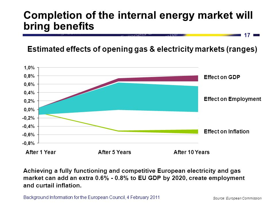 Background Information for the European Council, 4 February 2011 16 An integrated energy market