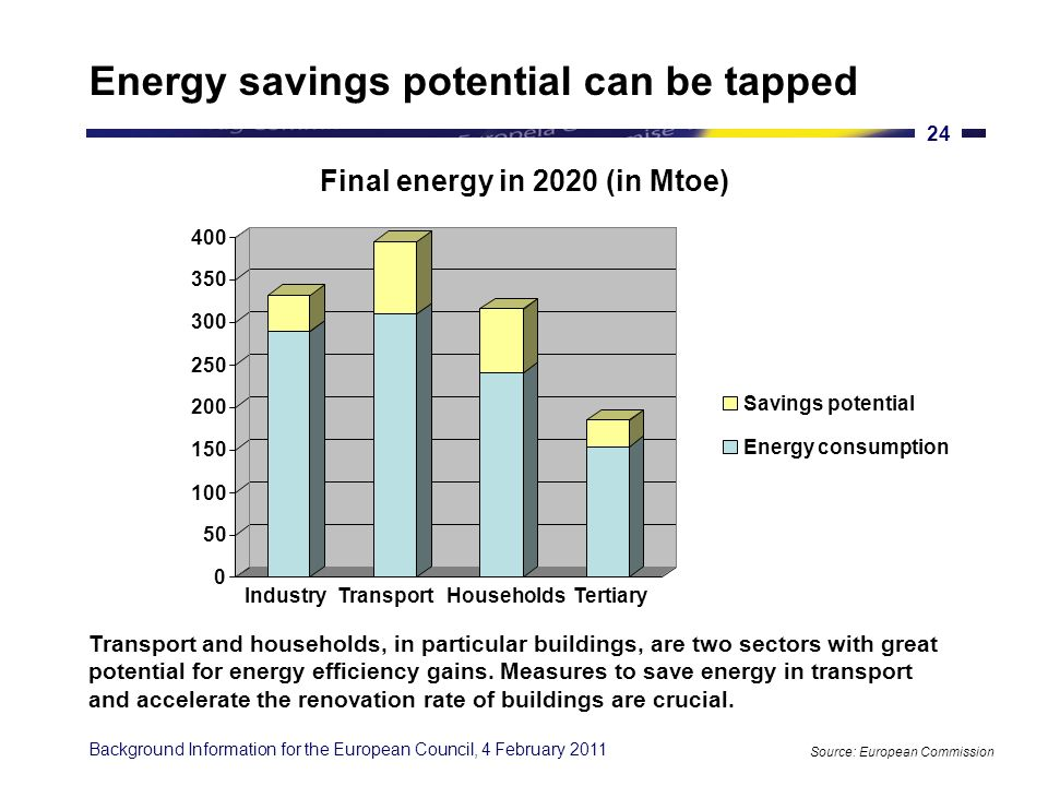 Background Information for the European Council, 4 February 2011 23 Energy efficiency has multiple benefits Source: European Commission COMPETITIVENESS cut Europes energy bill by about 200 billion / year in 2020 lower households bills by about 1000 per household / year create up to 2 million jobs by 2020 boost R&D and create markets where EU can become a global leader SECURITY OF SUPPLY decrease our energy dependence help balance our trade alleviate the need for gas pipelines and grid investments SUSTAINABILITY help fight climate change: - 740 Mt CO2 / year in 2020 limit environmental degradation