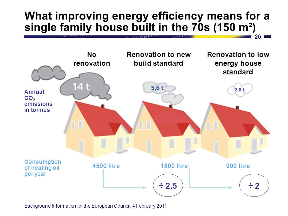 Background Information for the European Council, 4 February 2011 25 This can be done in a cost-effective manner While technologies are available for substantial energy savings, some may be too costly.