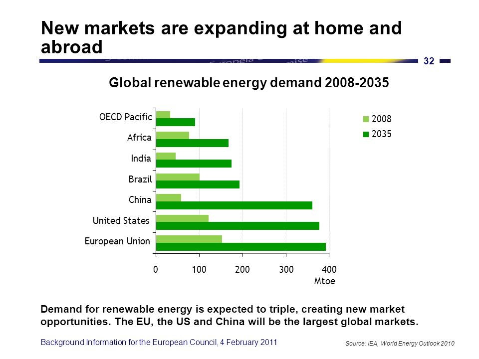 Background Information for the European Council, 4 February Significant global investments in renewables In 2009, investment in renewable energy fell in the EU by 10% in the context of the economic crisis, while it increased by more than 50% in China.