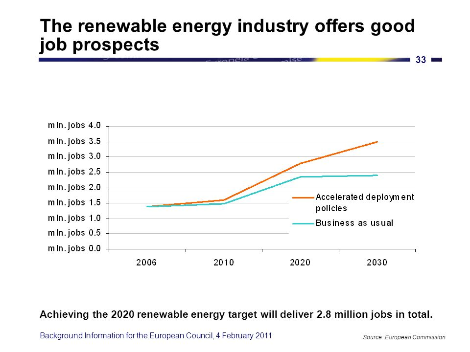 Background Information for the European Council, 4 February 2011 32 Global renewable energy demand 2008-2035 Source: IEA, World Energy Outlook 2010 0100200300400 European Union United States China Brazil India Africa OECD Pacific Mtoe 2008 2035 Demand for renewable energy is expected to triple, creating new market opportunities.