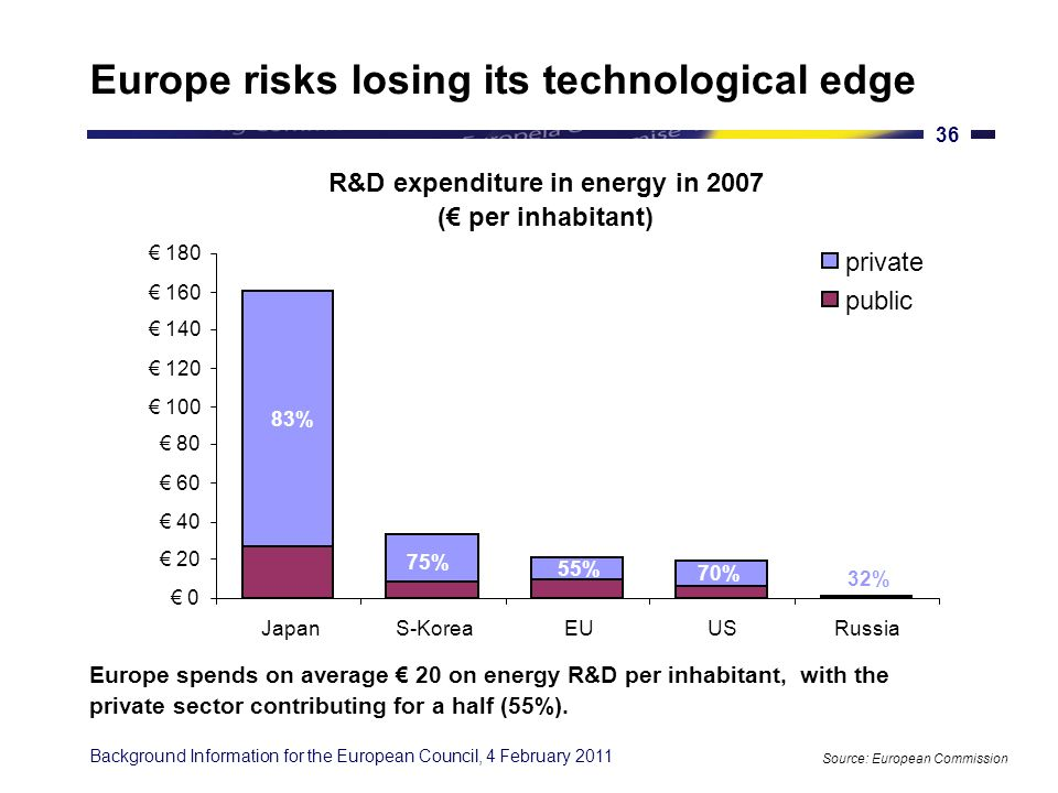 Background Information for the European Council, 4 February Industry 55% Member States 35% EU 10% Investment in energy R&D in the EU Source: European Commission Investment in energy R&D is mostly driven by the private sector, with public authorities at national and EU level also contributing significantly.