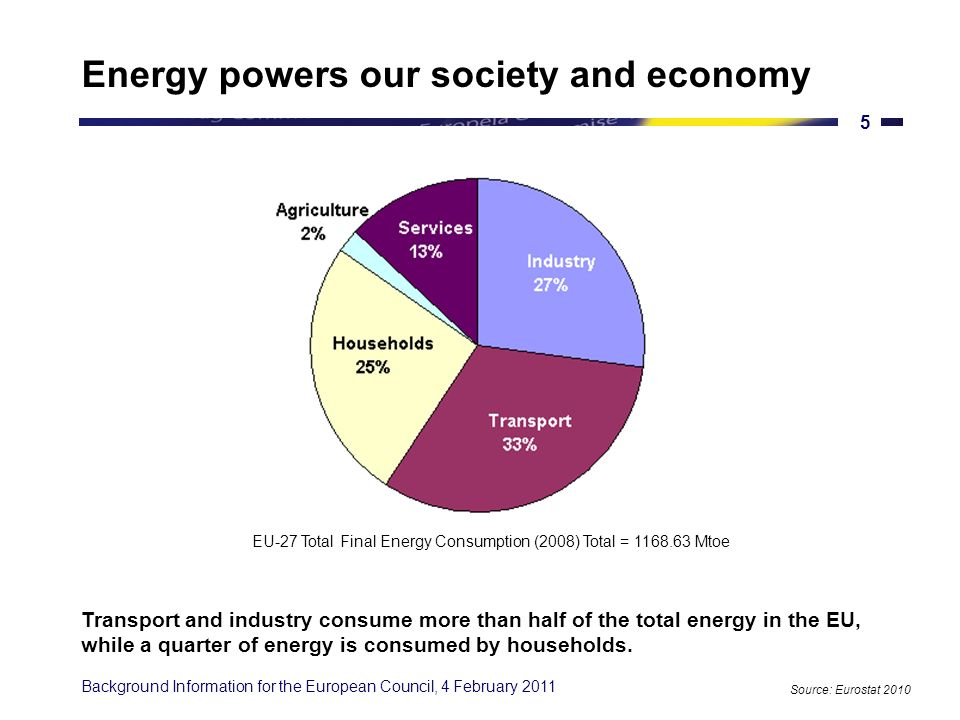Background Information for the European Council, 4 February The EU energy mix is slowly changing Fossil fuels represent up to 80% of our energy mix today.