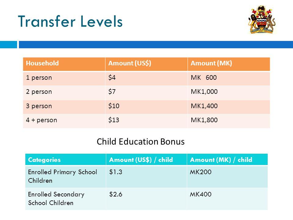 Transfer Levels HouseholdAmount (US$)Amount (MK) 1 person$4MK 600 2 person$7MK1,000 3 person$10MK1,400 4 + person$13MK1,800 CategoriesAmount (US$) / childAmount (MK) / child Enrolled Primary School Children $1.3MK200 Enrolled Secondary School Children $2.6MK400 Child Education Bonus