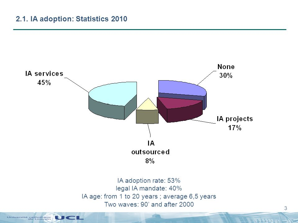 3 2.1. IA adoption: Statistics 2010 IA adoption rate: 53% legal IA mandate: 40% IA age: from 1 to 20 years ; average 6,5 years Two waves: 90 and after