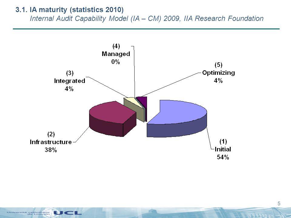 5 3.1. IA maturity (statistics 2010) Internal Audit Capability Model (IA – CM) 2009, IIA Research Foundation