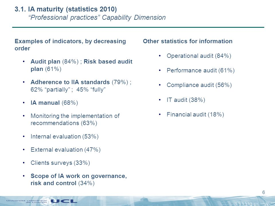 6 3.1. IA maturity (statistics 2010)Professional practices Capability Dimension Examples of indicators, by decreasing order Audit plan (84%) ; Risk ba