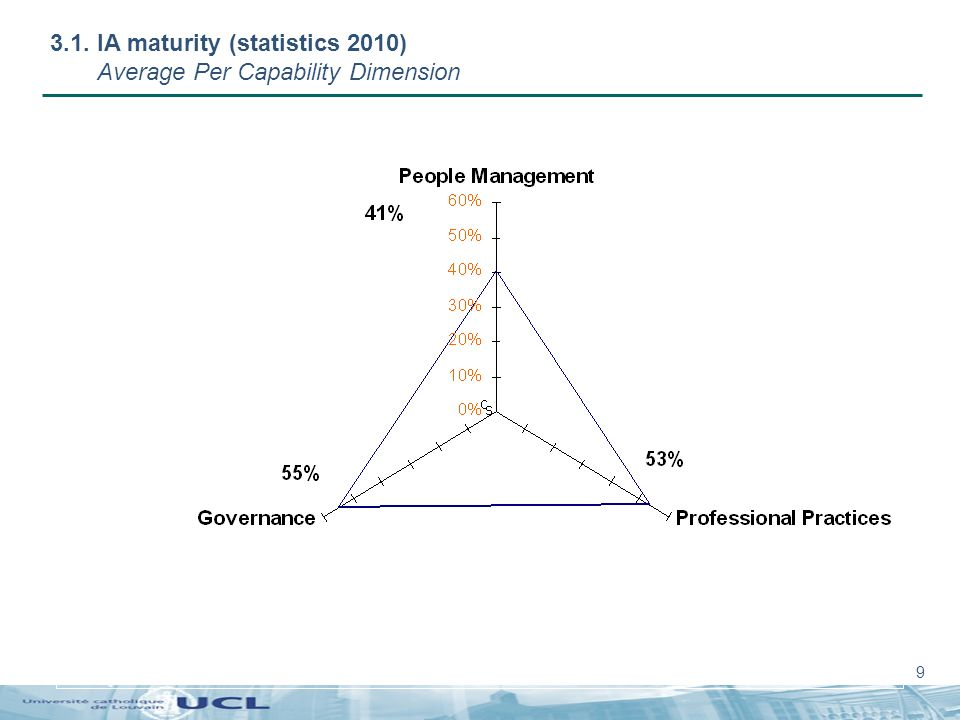 9 3.1. IA maturity (statistics 2010) Average Per Capability Dimension