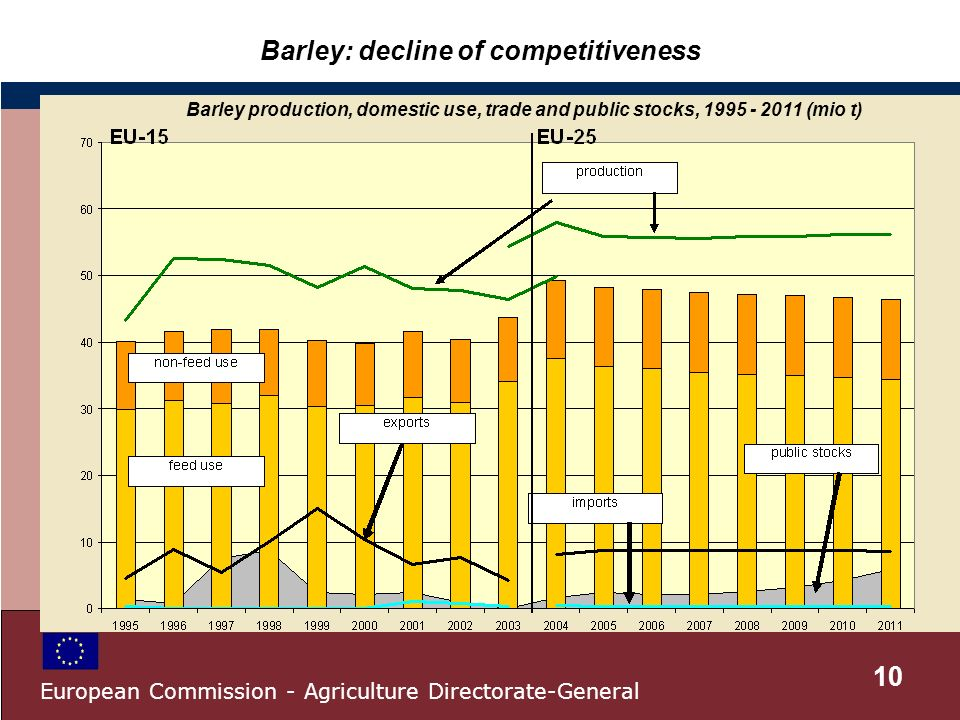 Barley: decline of competitiveness Barley production, domestic use, trade and public stocks, 1995 - 2011 (mio t) 10 European Commission - Agriculture Directorate-General