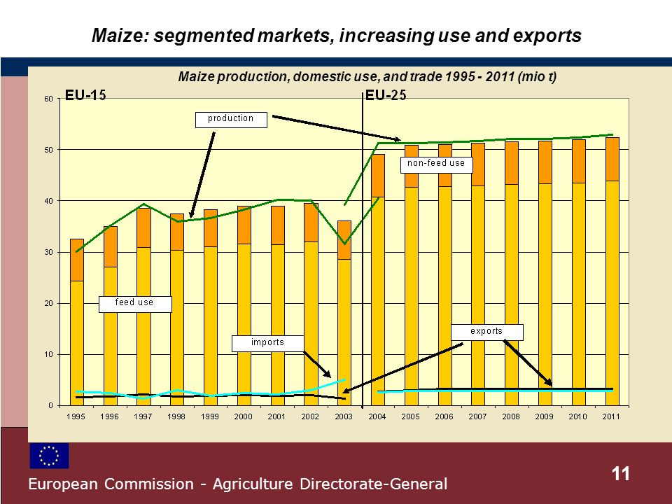 Maize: segmented markets, increasing use and exports Maize production, domestic use, and trade 1995 - 2011 (mio t) 11 European Commission - Agriculture Directorate-General