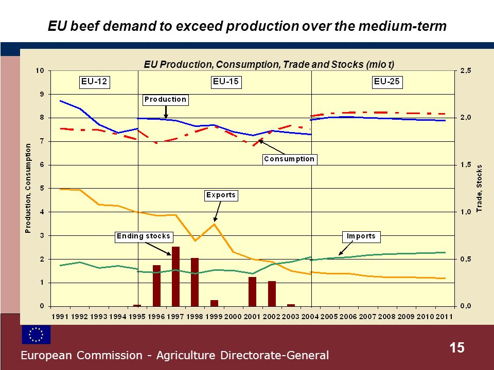 EU beef demand to exceed production over the medium-term EU Production, Consumption, Trade and Stocks (mio t) 15 European Commission - Agriculture Directorate-General