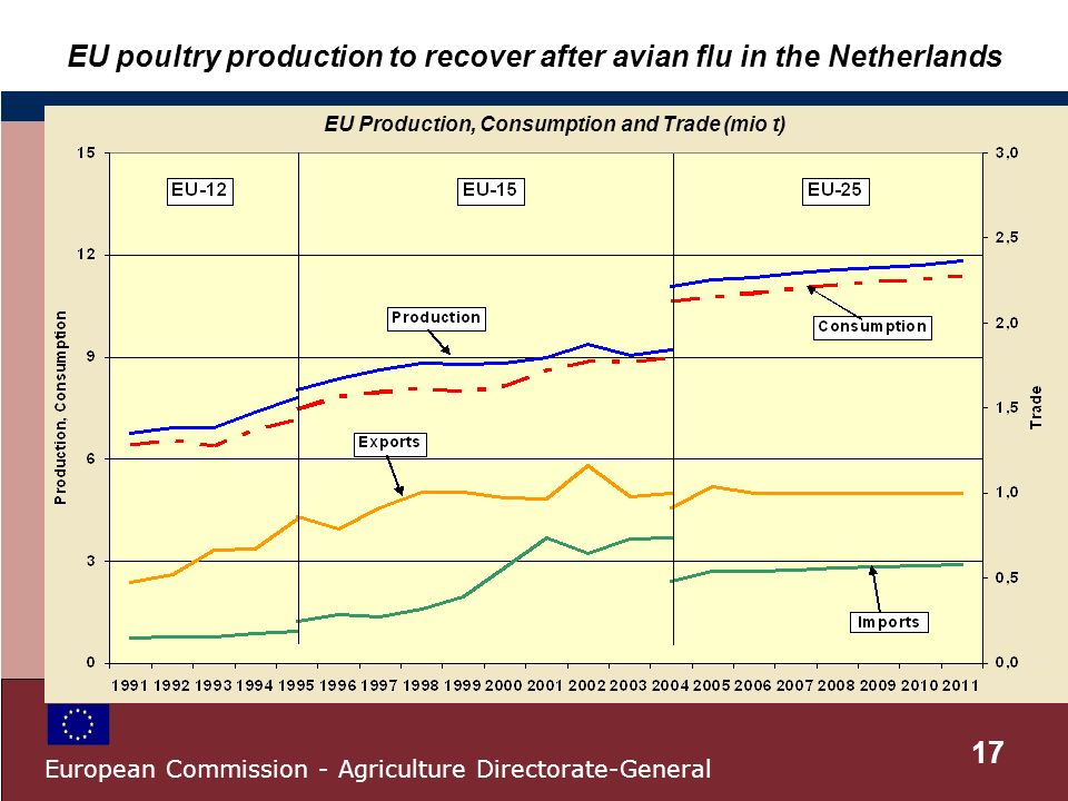 EU poultry production to recover after avian flu in the Netherlands EU Production, Consumption and Trade (mio t) 17 European Commission - Agriculture Directorate-General